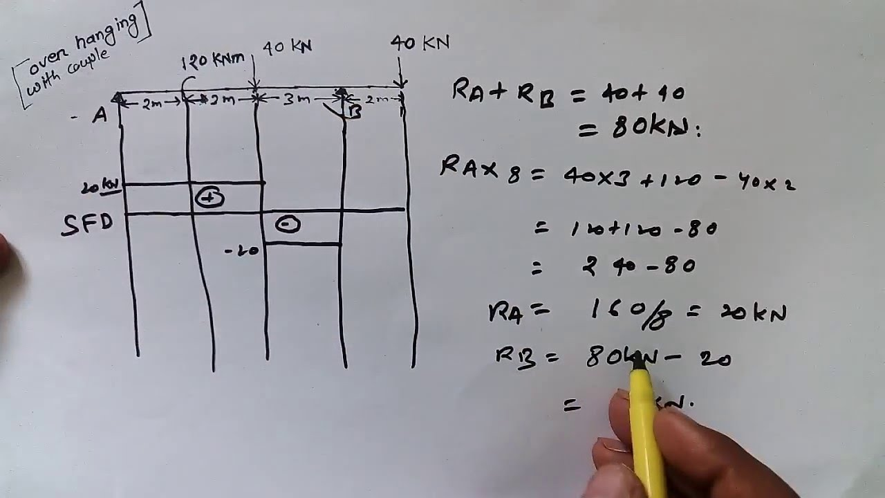 How To Draw Sfd Amp Bmd For Over Hanging Beam With Point