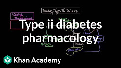 hqdefault - Diabetes Medicines For Type 2 Diabetes
