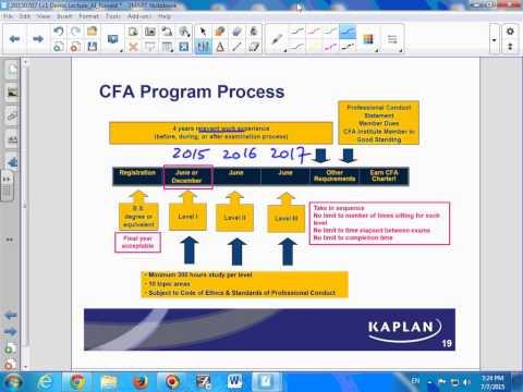 CFA 2015 Level 1 - Alternative Investments - Ronald Chan - MBA, MAcc, BMath, CFA