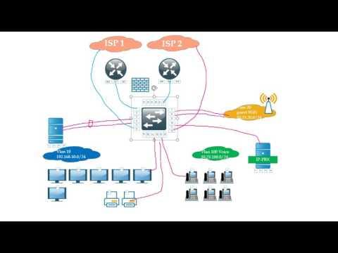 Дизайн сети предприятия. Секрет успешного проектирования.