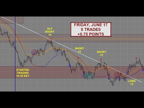 S&P 500 Emini Day Trading | +8.75 Points – June 17th | Samurai Trading Academy