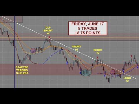 S&P 500 Emini Day Trading | +8.75 Points – June 17th | Samurai Trading Academy