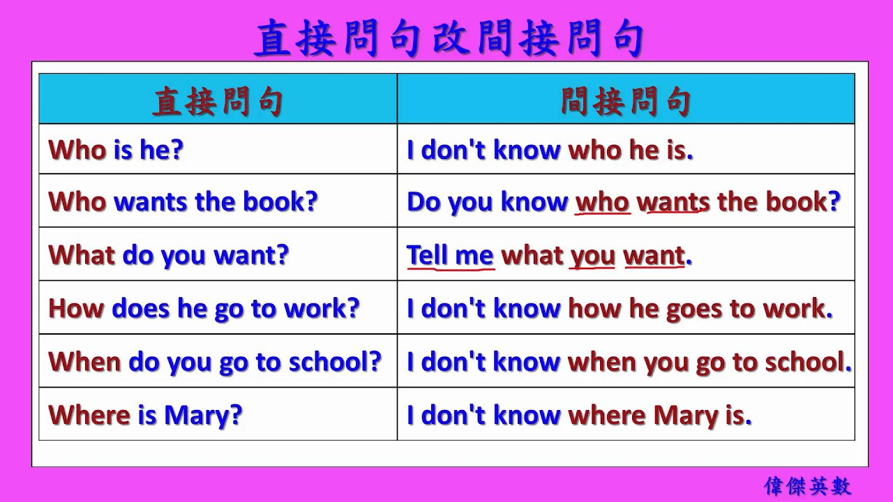 英文基礎文法 54 - 間接問句 (English Basic Grammar - Indirect Question) - YouTube