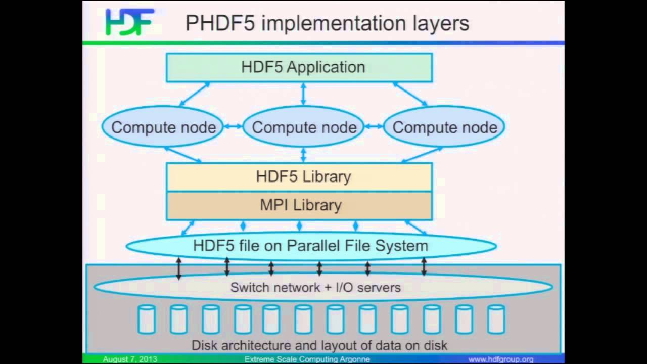 Introduction to HDF5 | Quincey Koziol, The HDF Group
