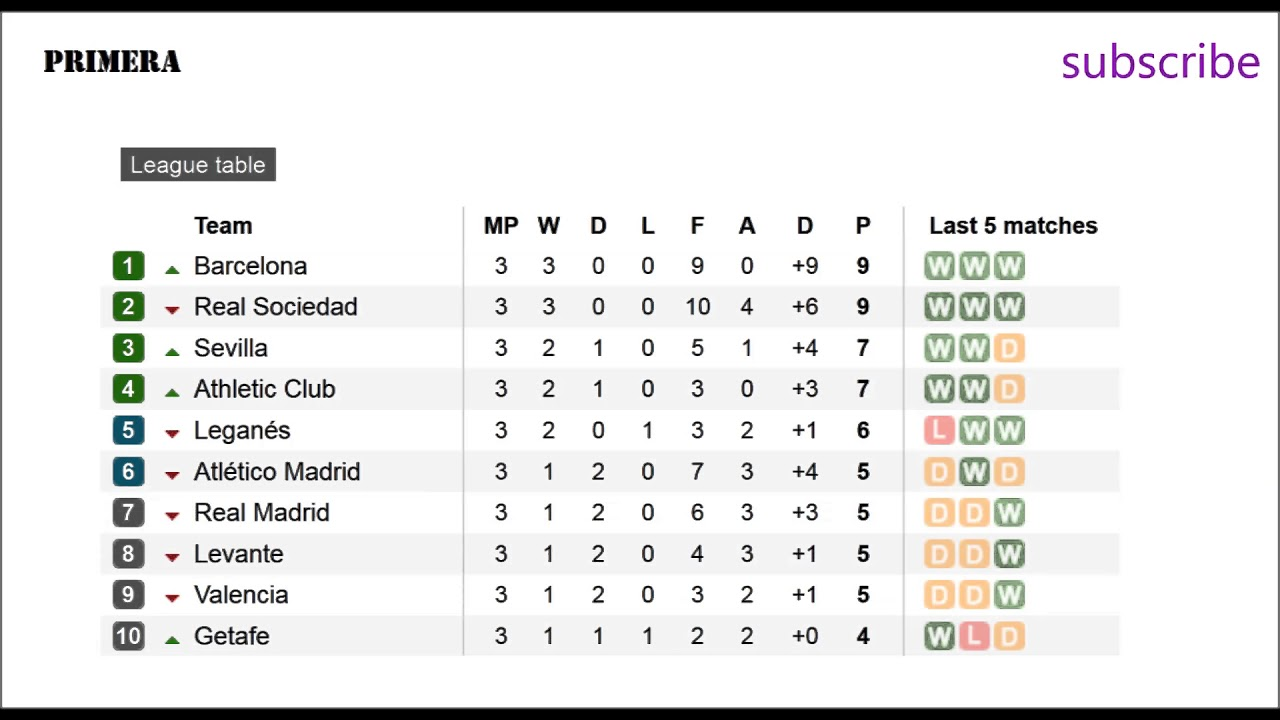 Football Spanish La Liga Results And Fixtures Table YouTube - La liga fixtures table