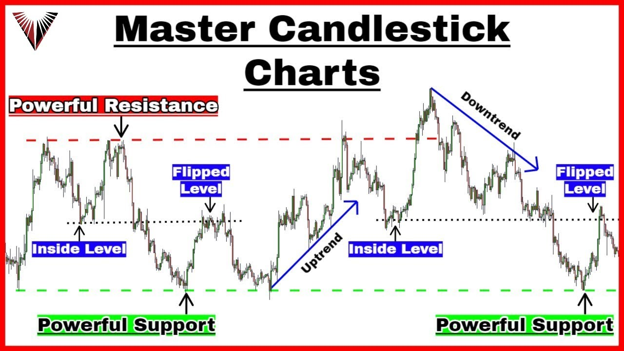 Master Candlestick Charts - 3 Essential & Simple Steps To Profitable Trading