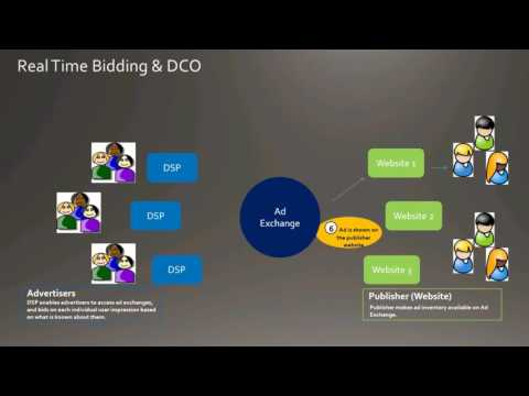 Dynamic Creative Optimization (DCO) & Programmatic Display Advertising Overview - Pete Kluge, Adobe
