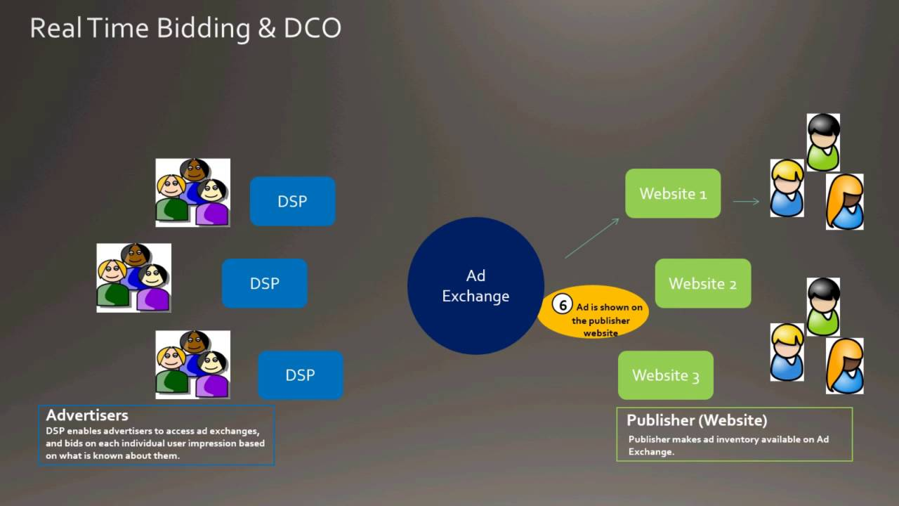 dynamic creative optimization  dco   u0026 programmatic display advertising overview
