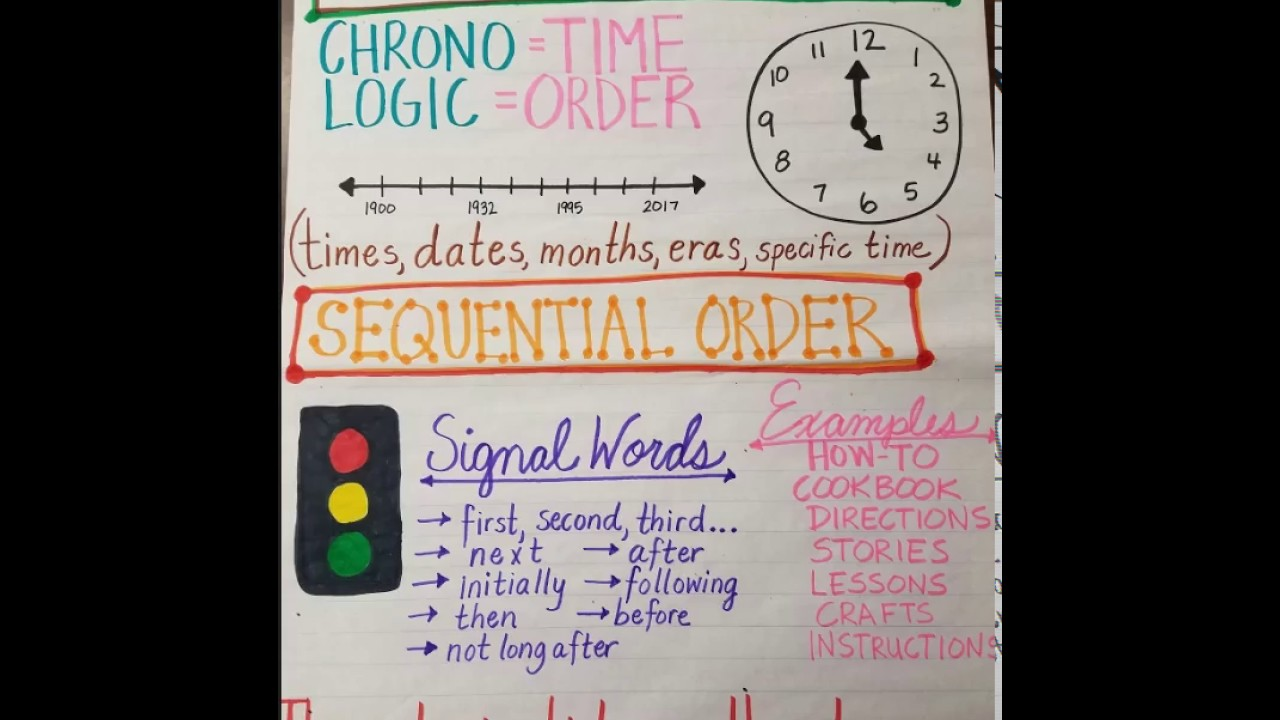 Sequence Chronological Anchor Chart Youtube
