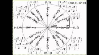 Определение тригонометрической функции