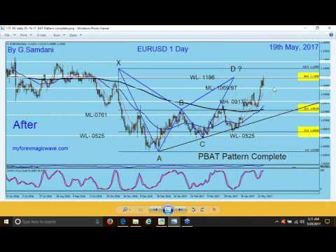 How to use USD Index & EUR Index to trade EUR-USD WMV