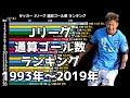 【Jリーグ】通算ゴール数ランキング【1993年~2019年】