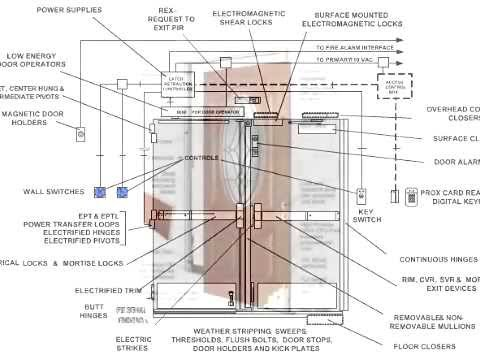 Door Repair and Installation In Panama City FL - 850-708-8029