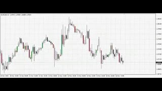 Colored Candles Forex Indicator