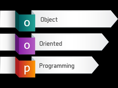 basic concepts of object oriented programming Why oop suppose that you want to assemble your own pc, you go to a  hardware store and pick up a motherboard, a processor, some rams,.