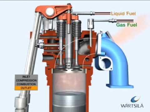 dual fuel process, diesel engine on gas