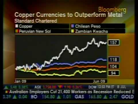Chilean Peso Will Outperform The Metal - Bloomberg