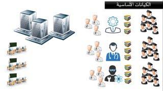 الدرس السابع : مثال تطبيقي لبناء مخطط العلاقات والكيانات  Entity relationship diagram - ERD