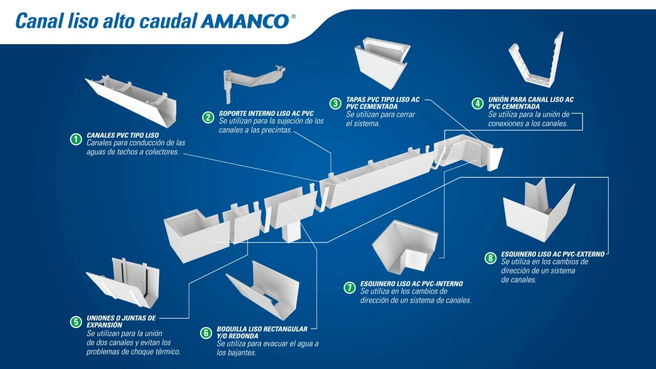 Canales pvc amanco youtube for Caudal en ingles