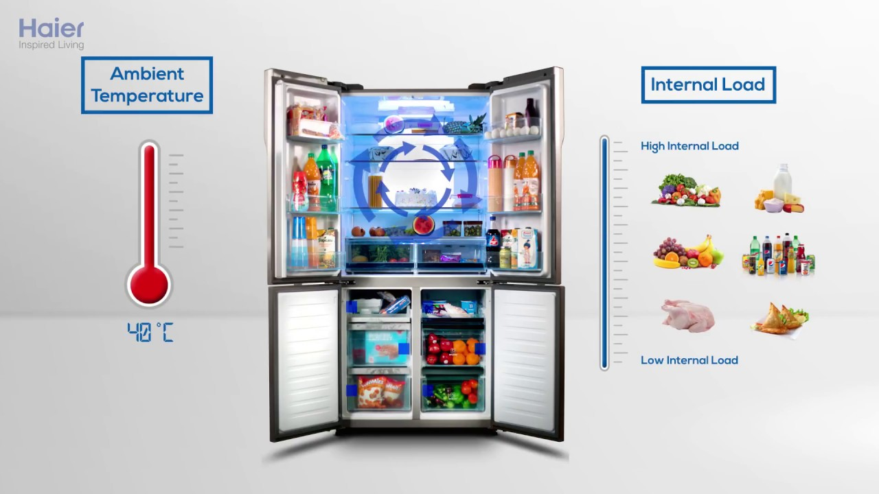 Why Should You Buy Haier French Door Refrigerators In India 2017 Hd
