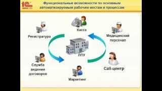 видео РИЦ-1С | 1С:Медицина. Стоматологическая клиника