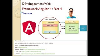 Part 4  Développement Web Front End avec Angular 4   Services