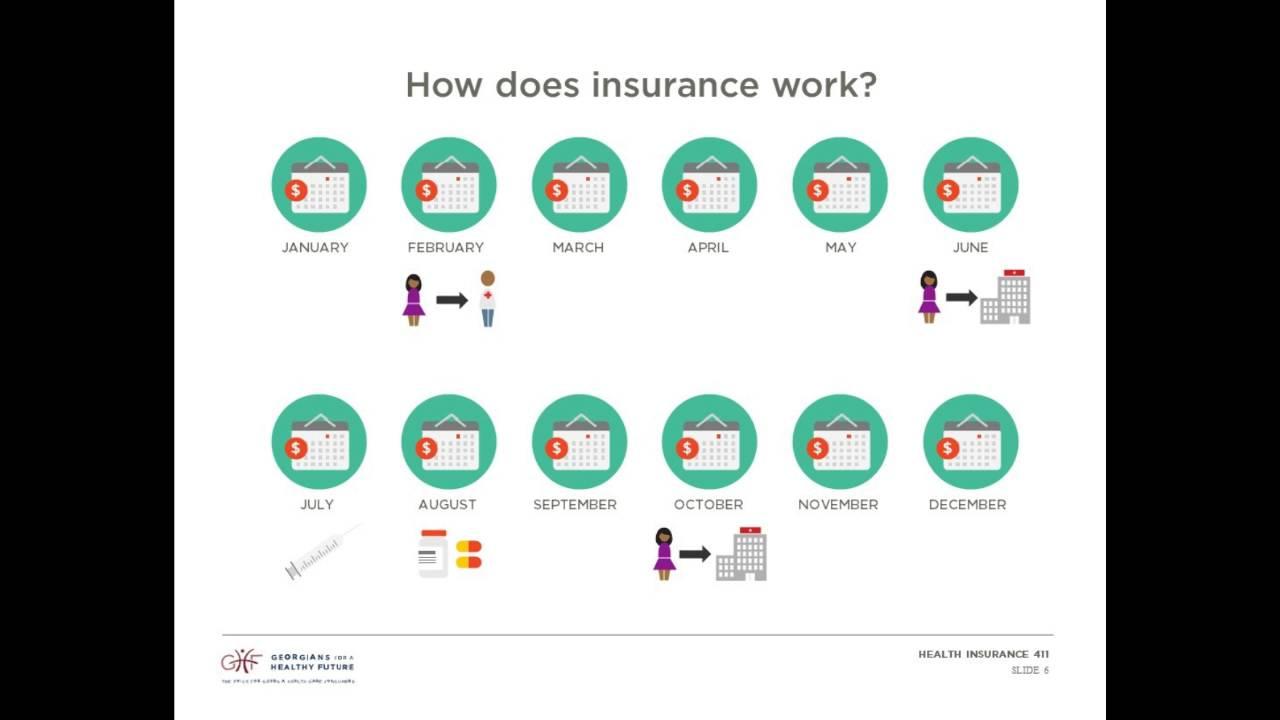 How Health Insurance Works - YouTube