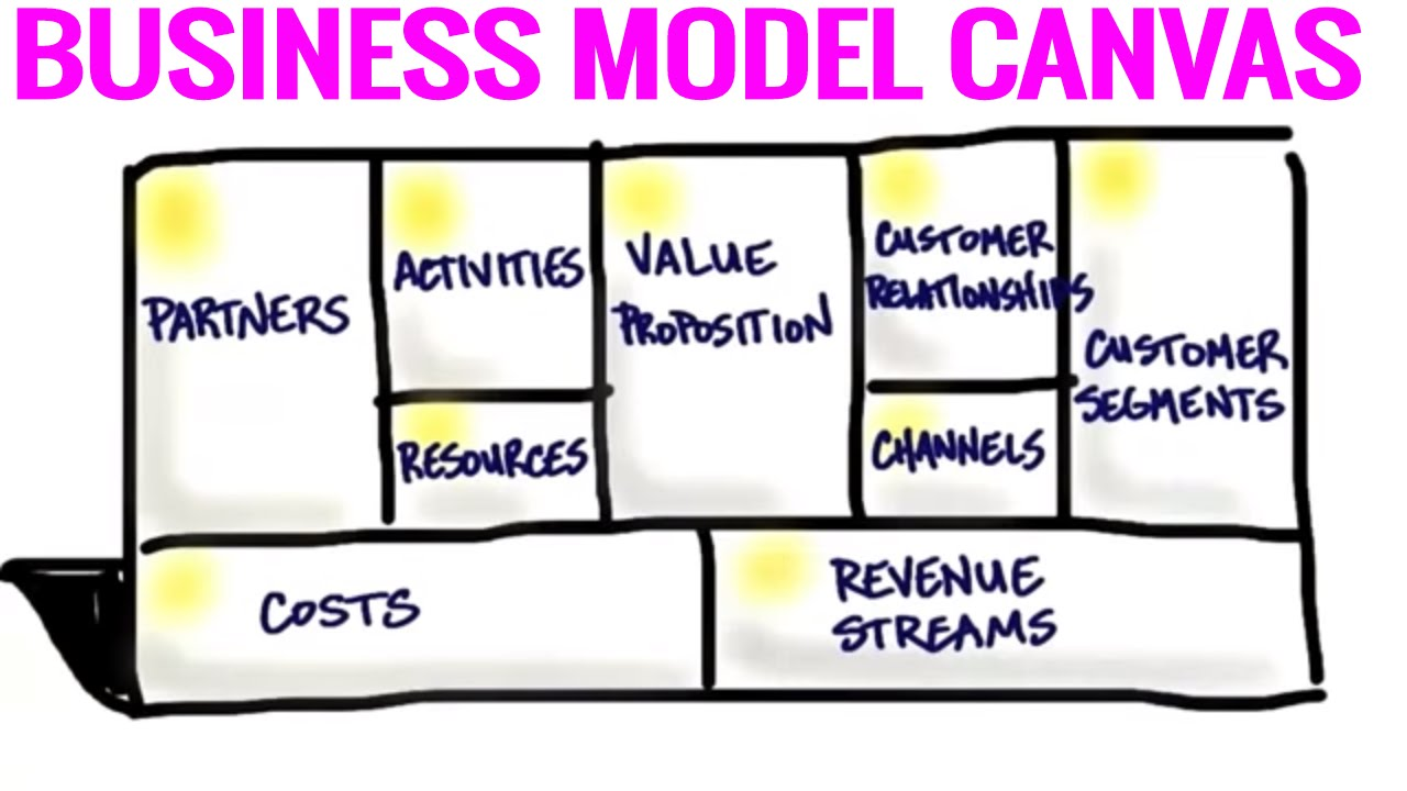 Billedresultat for business model canvas