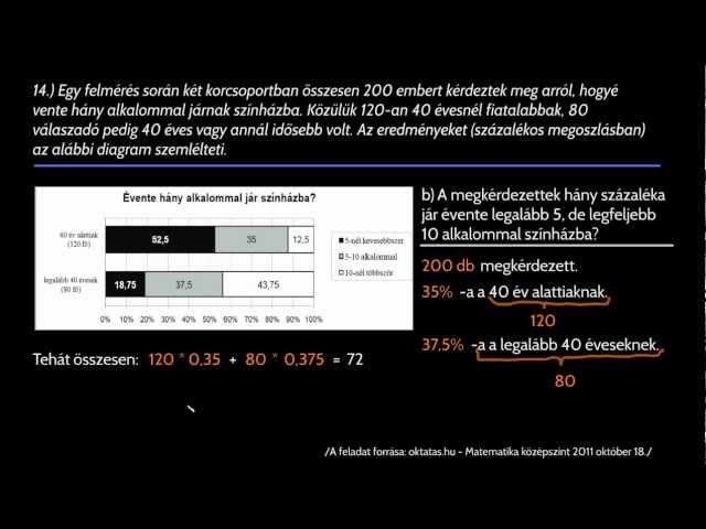 14/a,b - százalékszámítás