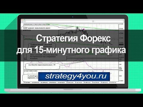 Стратегия форекс для 15-минутного графика