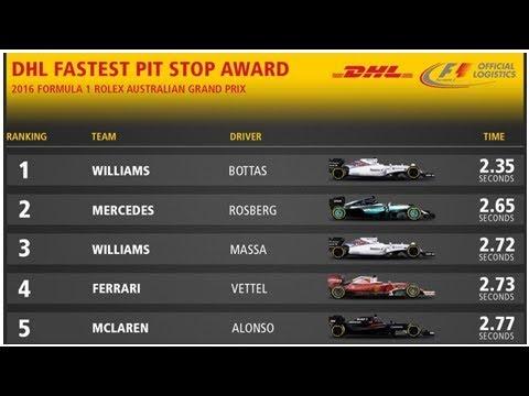 DHL Fastest Pit Stop Award - Australia