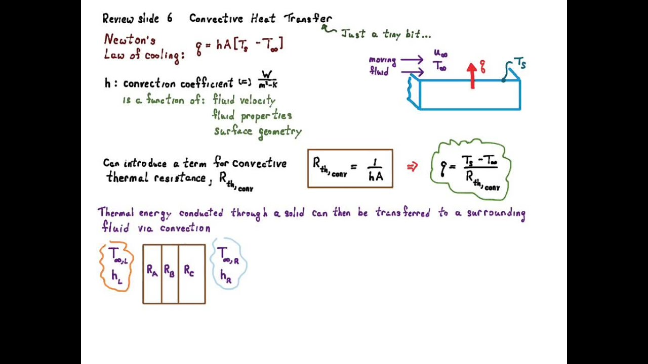 CONVECTION HEAT TRANSFER DOWNLOAD