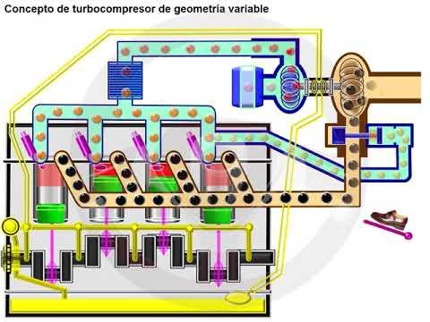 Turbocompresor de doble entrada y de geometría variable (4/7)