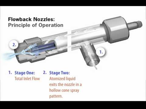 Flowback Nozzles And How They Work From Spraying Systems