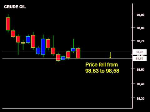 Crude oil symbol in forex