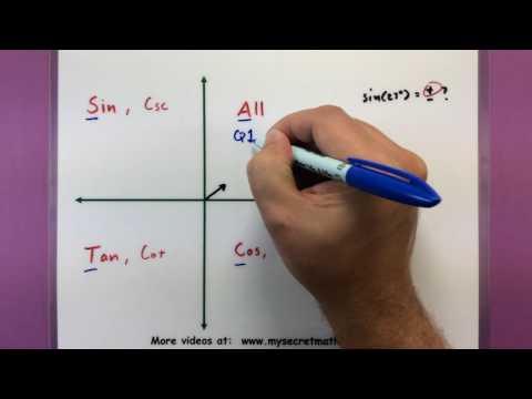 Trigonometry - The Signs Of Trigonometric Functions
