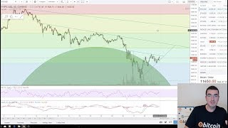 Bitcoin - Complete Analysis Of The Current Market