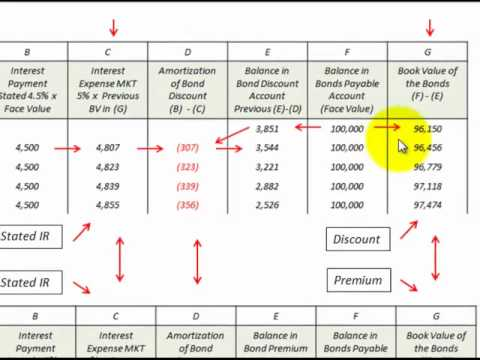 Preparing a Bond Amortization Schedule
