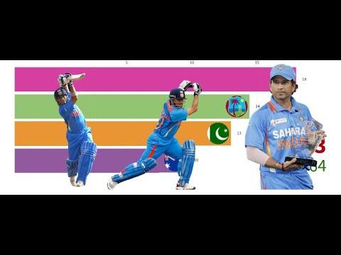 Download Sachin Tendulkar runs scored against different teams on racing bar graph #ODI #Cricket