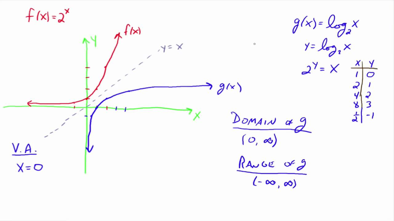 to Logarithmic Functions