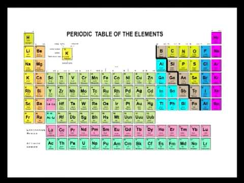 periodic table of the elements chemistry tutor youtube periodic table of the elements chemistry tutor flavorsomefo - Periodic Table Yt