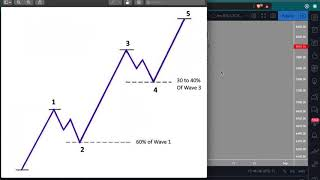 How to trade using Elliot Wave counts