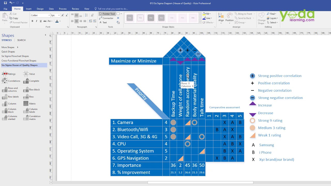 house of quality six sigma diagram origami eagle in visio - youtube