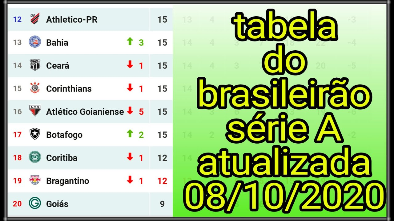 Classificacao Do Brasileirao 2020 Hoje Classificacao Serie B