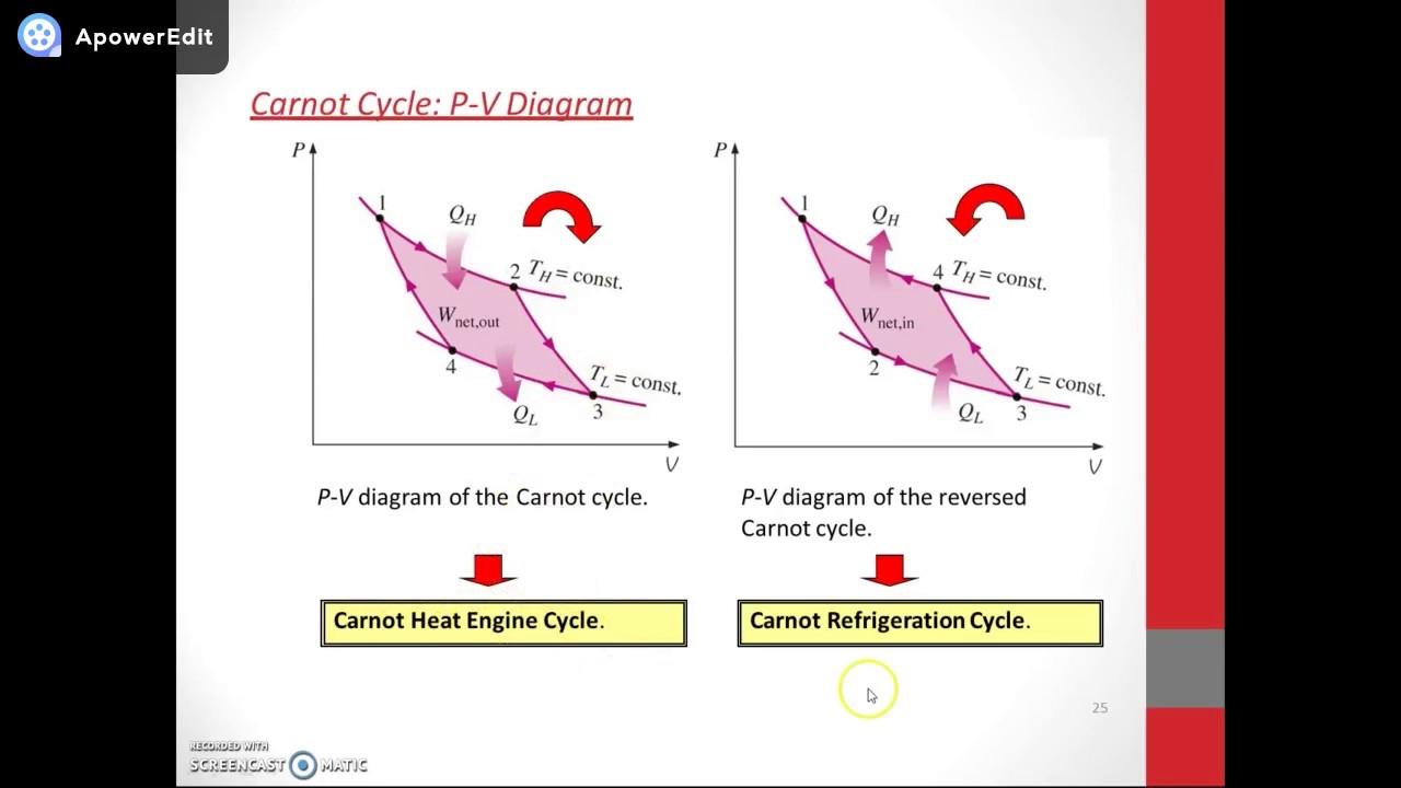 Module 9 carnot pv diagram youtube module 9 carnot pv diagram pooptronica