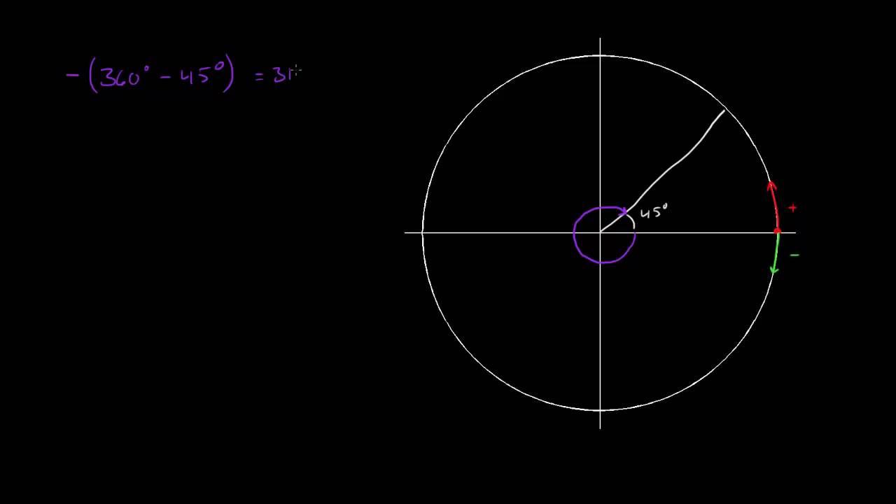 2.1 - Vinkler 2 - Negative vinkler (R2)