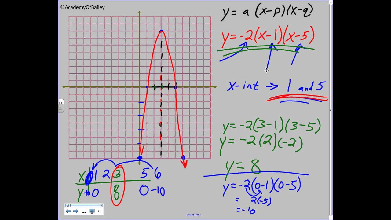 5 1 Graphing Quadratic Equations In Intercept Form