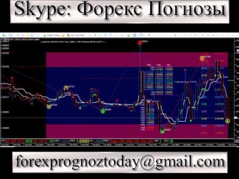 Торговые прогнозы на форекс форекс-партнер отзывы
