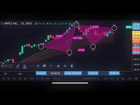 Tradingview Stock Charts Forex Bitcoin Ticker Apps On