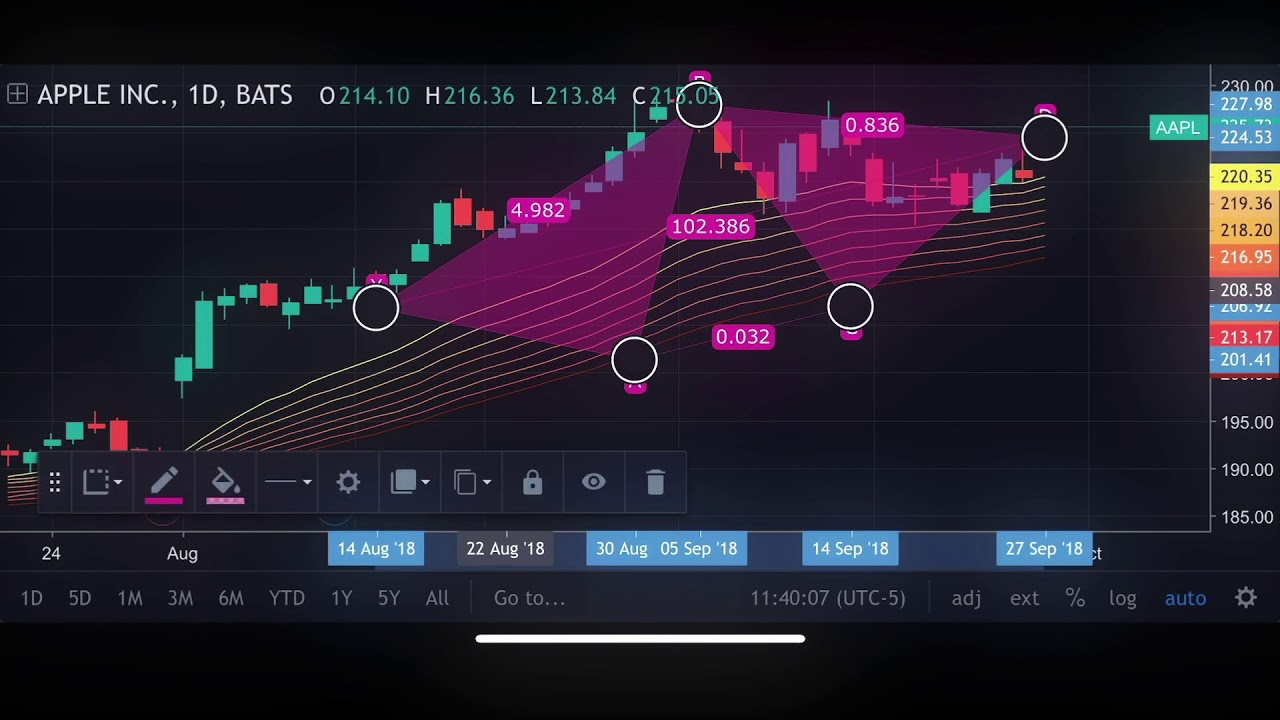Tradingview Released Its App for Android  Have a Look